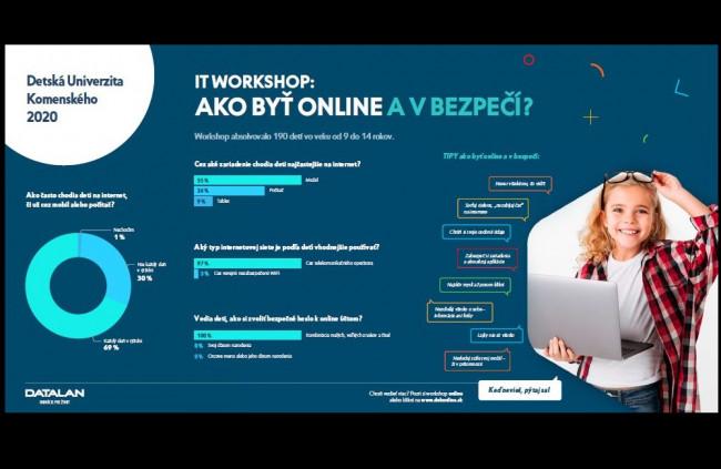 Takmer 70 % detí mladších ako 14 rokov je online každý deň