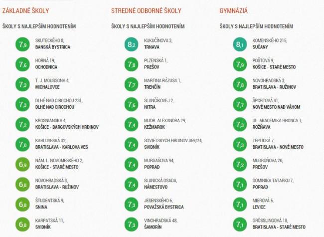 Zoznam najhorších a najlepších škôl na Slovensku za rok 2014 ... bb9a9bb833c