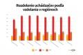 Uchádzači o prácu v Bratislave sú od zvyšku Slovenska výrazne odlišní