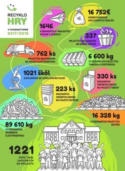 Viac ako 25000 mobilov bude recyklovaných vďaka súťaži